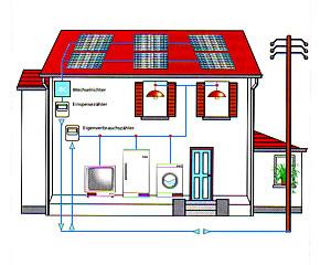 Schema einer Photovoltaikanlage (Quelle: IBC)